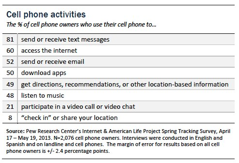 Cell Phone Activity